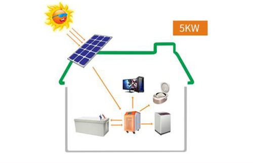 china latest news about Soro solar power inverter application picture
