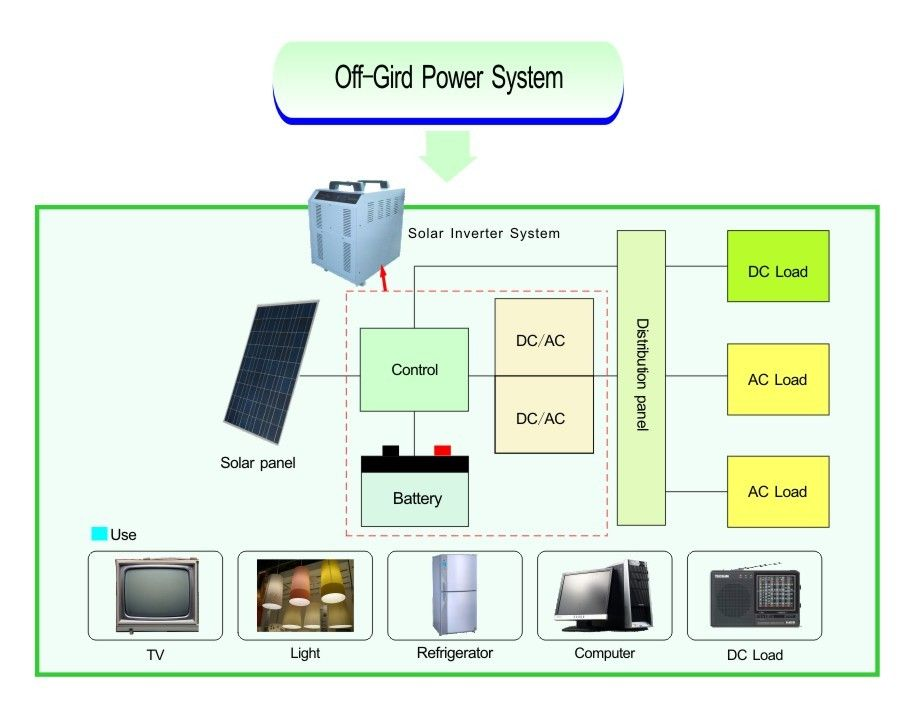 uninteruptible power supply system Uninterruptible power supply (ups) solutions range from an under-the-desk  ups to complex, parallel systems upwards of four megawatts these solutions.