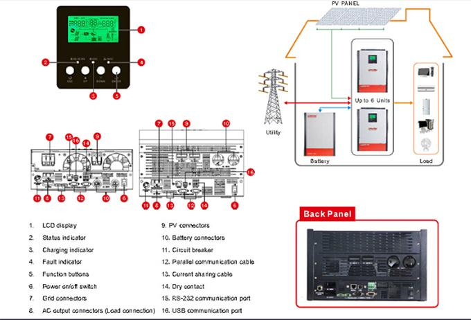 Hybrid On / off grid solar inverter 2kva 2000w with 80A MPPT Controller