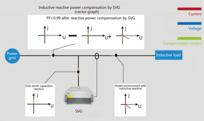 Three Phase Unbalance Compensation Static Generator Svg Quick Response Time